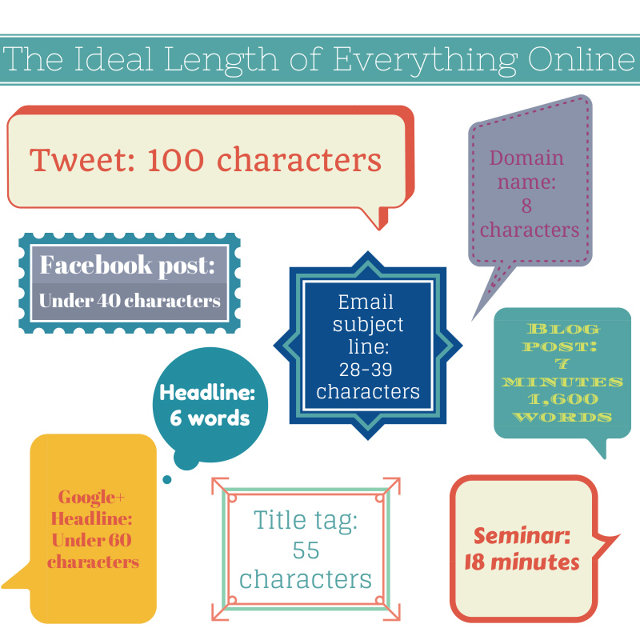 What is the ideal length of online content? (4/4)