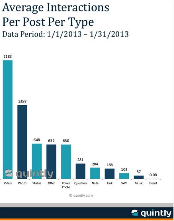 Facebook Edge rank is dead! (5/5)
