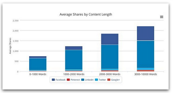 What is the ideal length of online content? (3/4)