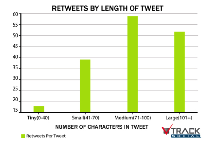 What is the ideal length of online content? (1/4)